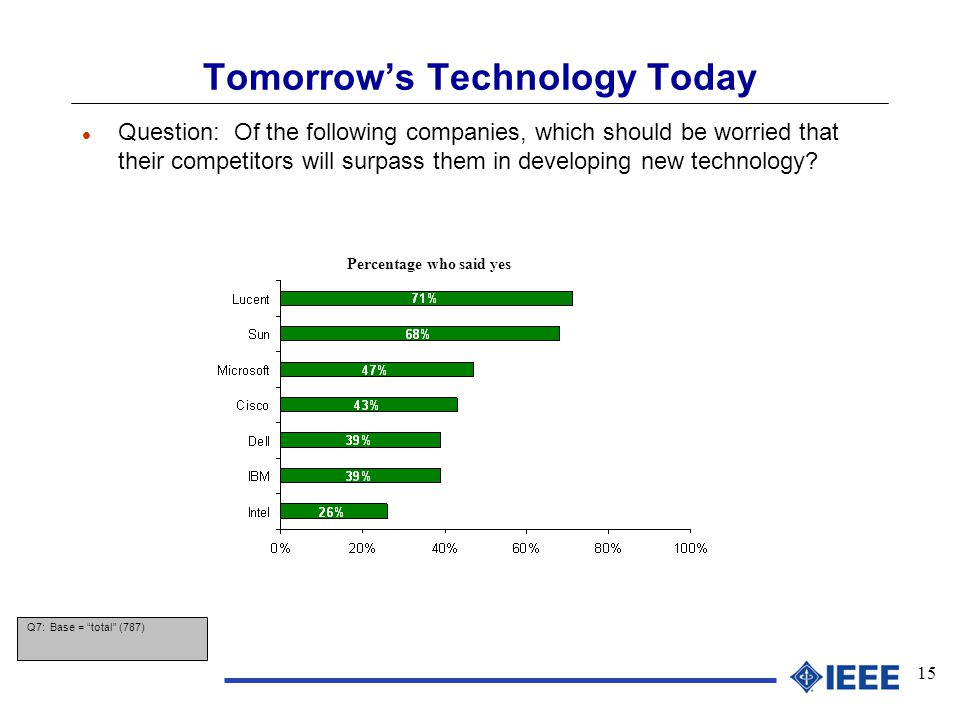 15 Tomorrow's Technology Today l Question: Of the following companies, which should be worried that their competitors will surpass them in developing