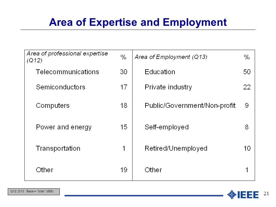 "21 Area of Expertise and Employment Q12; Q13: Base = ""total"" (859)"