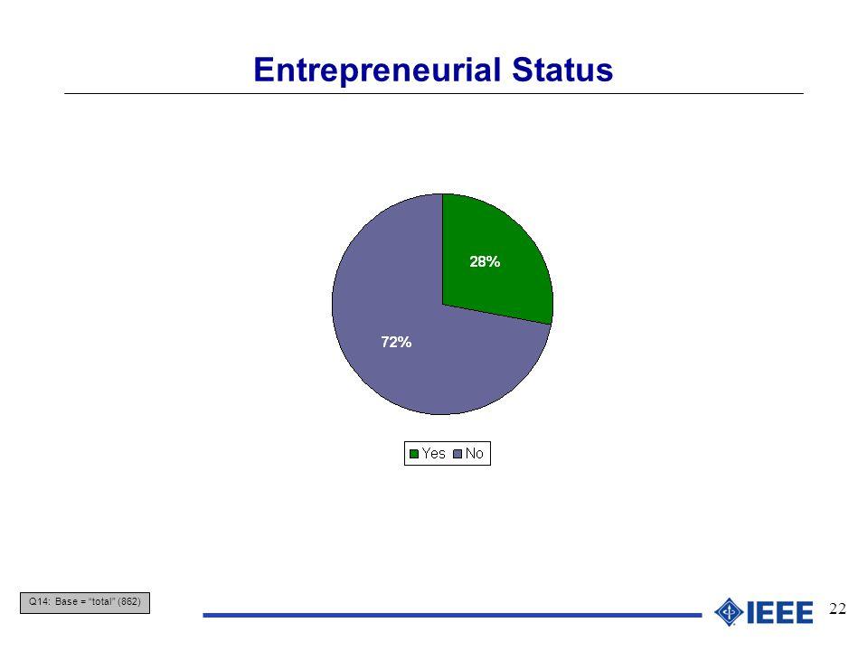 22 Entrepreneurial Status Q14: Base = total (862)