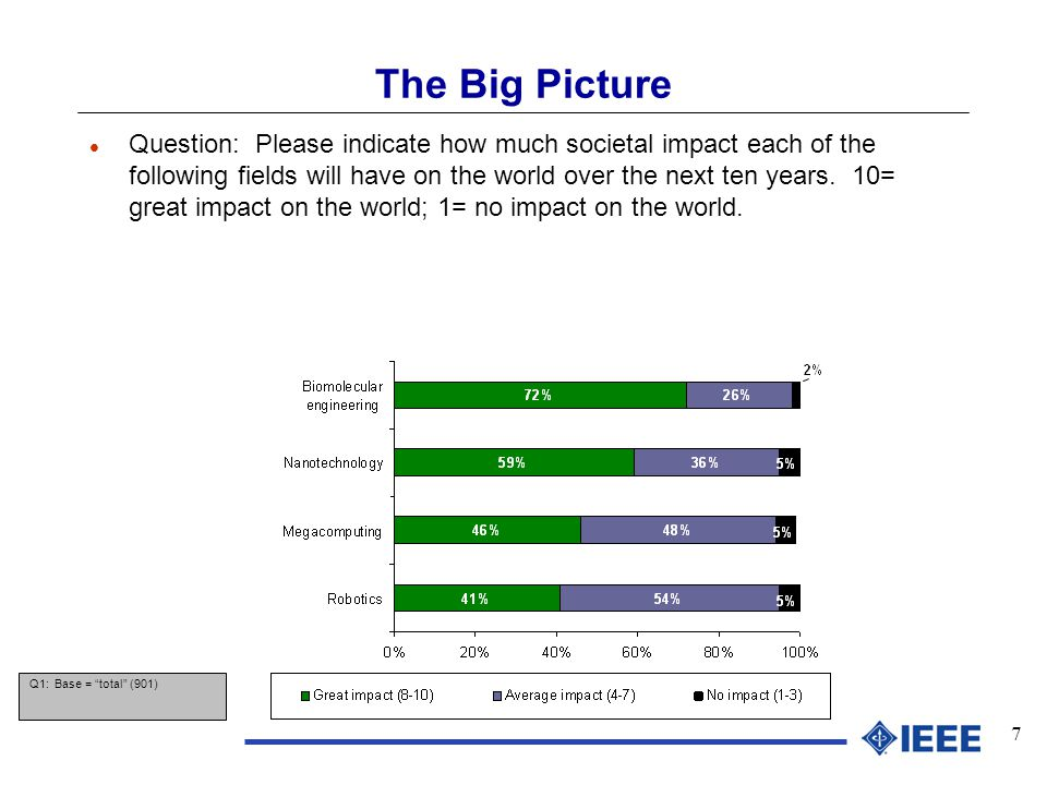 8 The Big Picture l Question: How will the following labor trends affect the world economy.