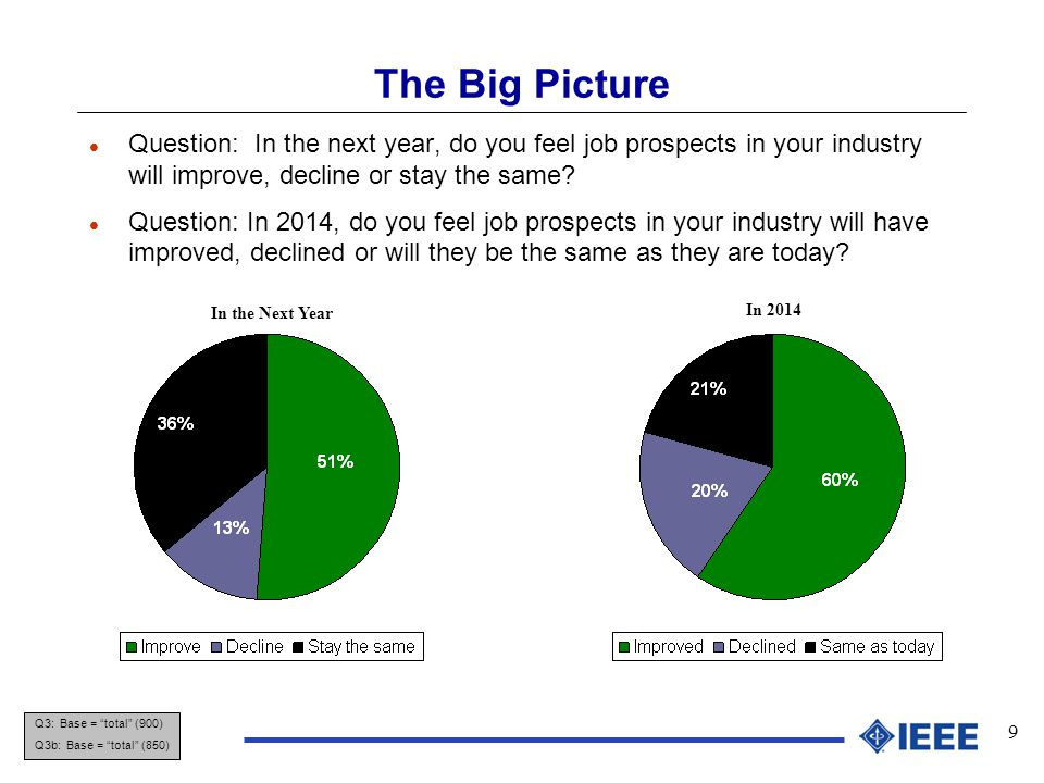 9 The Big Picture Q3: Base = total (900) Q3b: Base = total (850) l Question: In the next year, do you feel job prospects in your industry will improve, decline or stay the same.