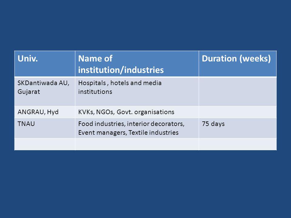 Univ.Name of institution/industries Duration (weeks) SKDantiwada AU, Gujarat Hospitals, hotels and media institutions ANGRAU, HydKVKs, NGOs, Govt.