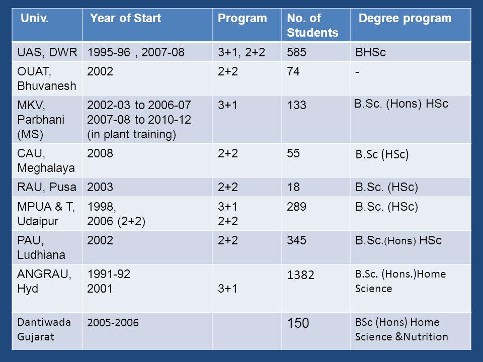 Univ. Year of StartProgramNo.