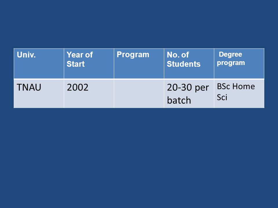Univ.Year of Start ProgramNo. of Students Degree program TNAU200220-30 per batch BSc Home Sci