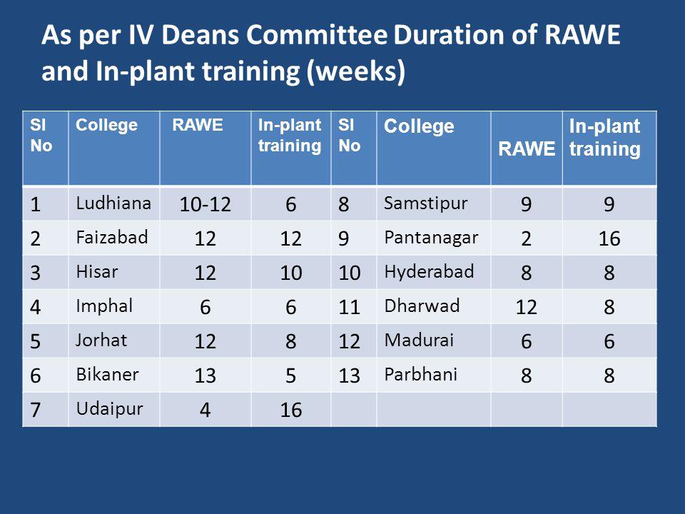 As per IV Deans Committee Duration of RAWE and In-plant training (weeks) Sl No College RAWEIn-plant training Sl No College RAWE In-plant training 1 Ludhiana 10-1268 Samstipur 99 2 Faizabad 12 9 Pantanagar 216 3 Hisar 1210 Hyderabad 88 4 Imphal 6611 Dharwad 128 5 Jorhat 128 Madurai 66 6 Bikaner 135 Parbhani 88 7 Udaipur 416