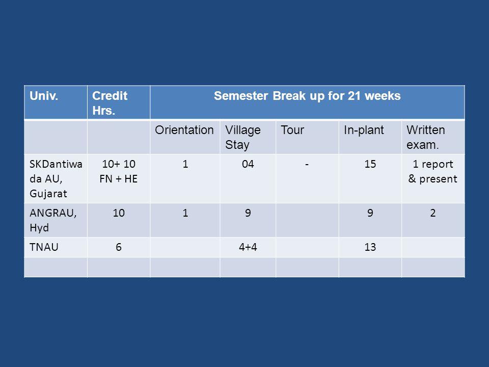 Univ.Credit Hrs. Semester Break up for 21 weeks OrientationVillage Stay TourIn-plantWritten exam.