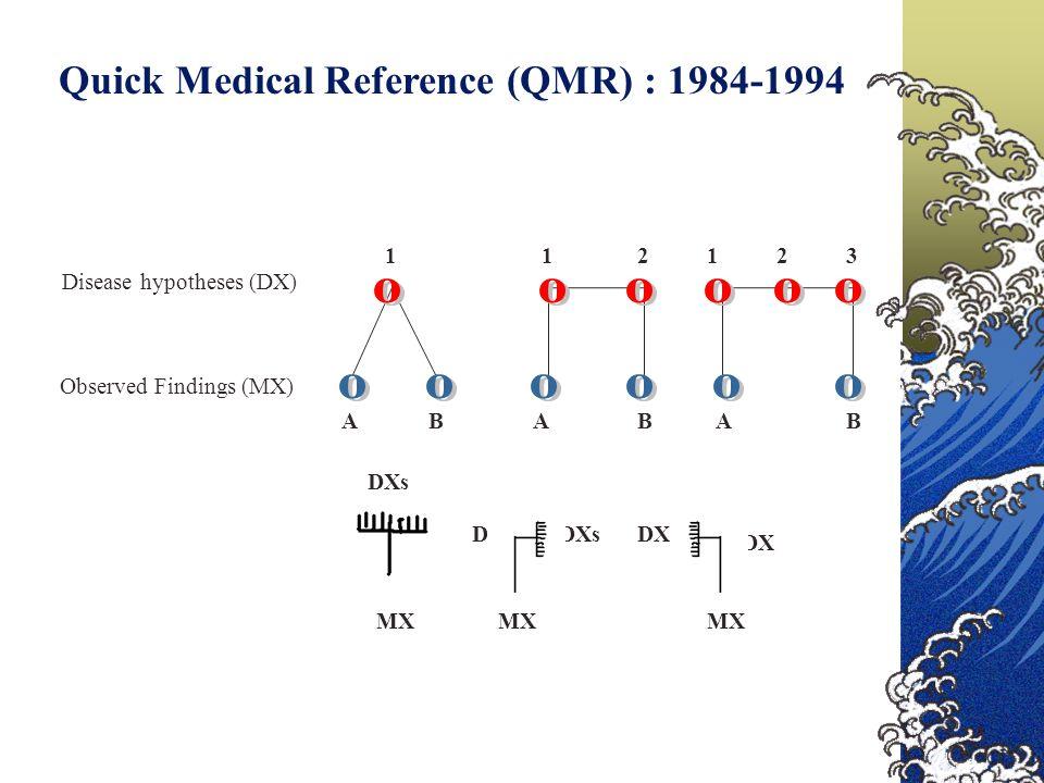 Disease hypotheses (DX) Observed Findings (MX) AAABBB 111322 DXs MX DXsDX MX DX DXs