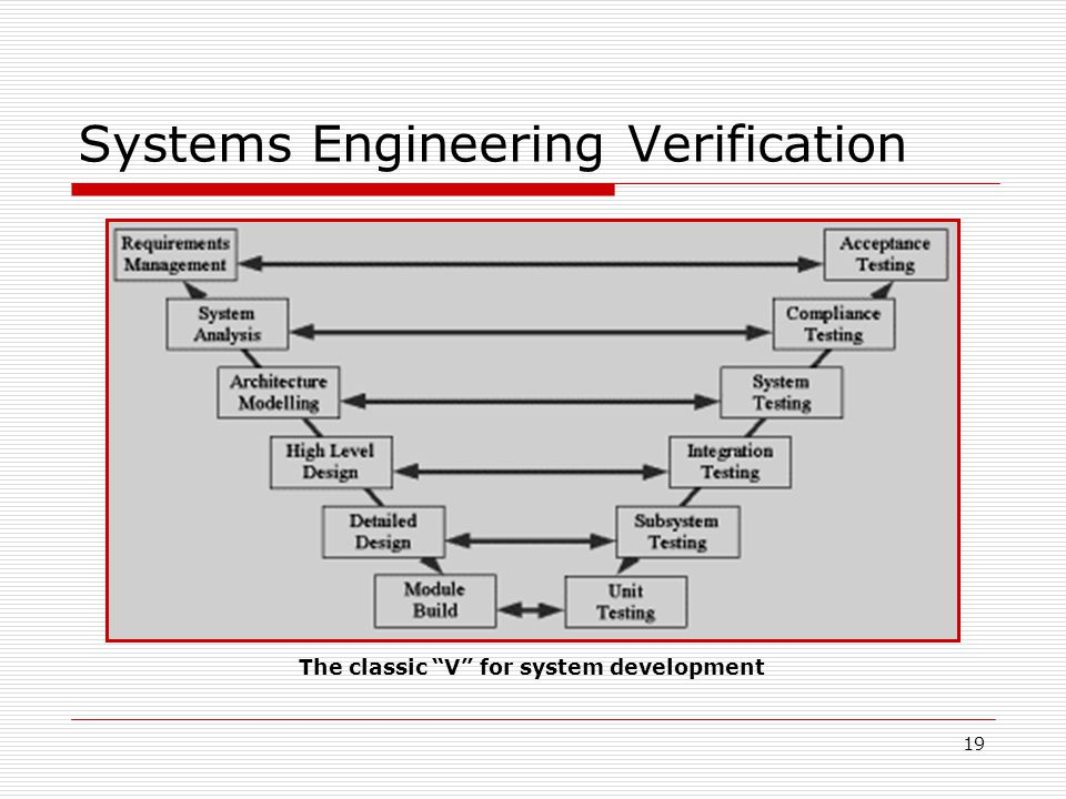 19 Systems Engineering Verification The classic V for system development