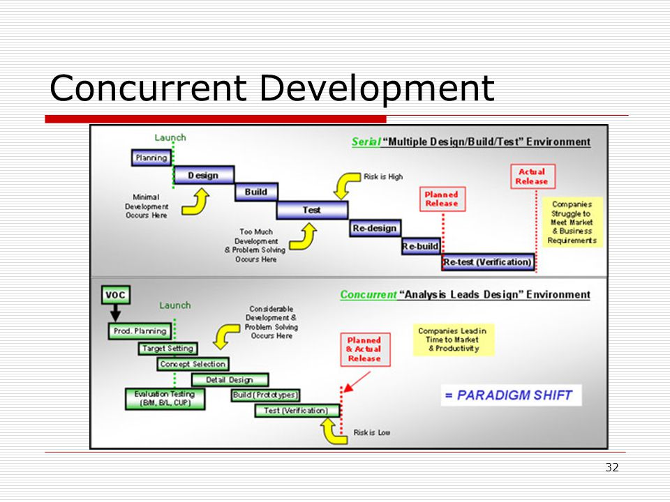 32 Concurrent Development