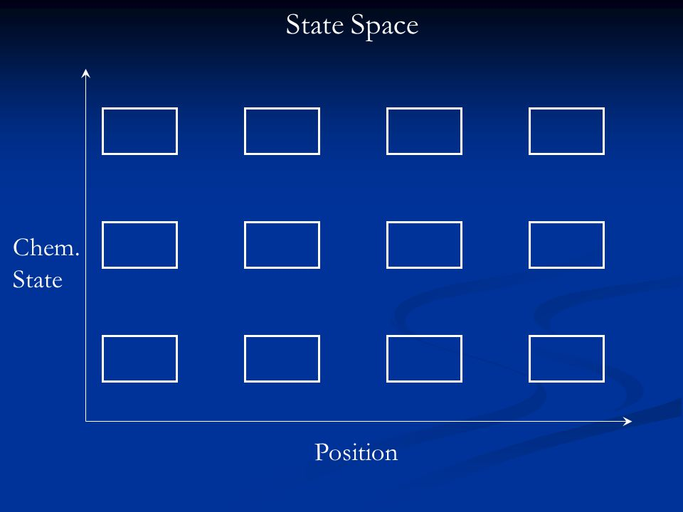 Chem. State Position State Space