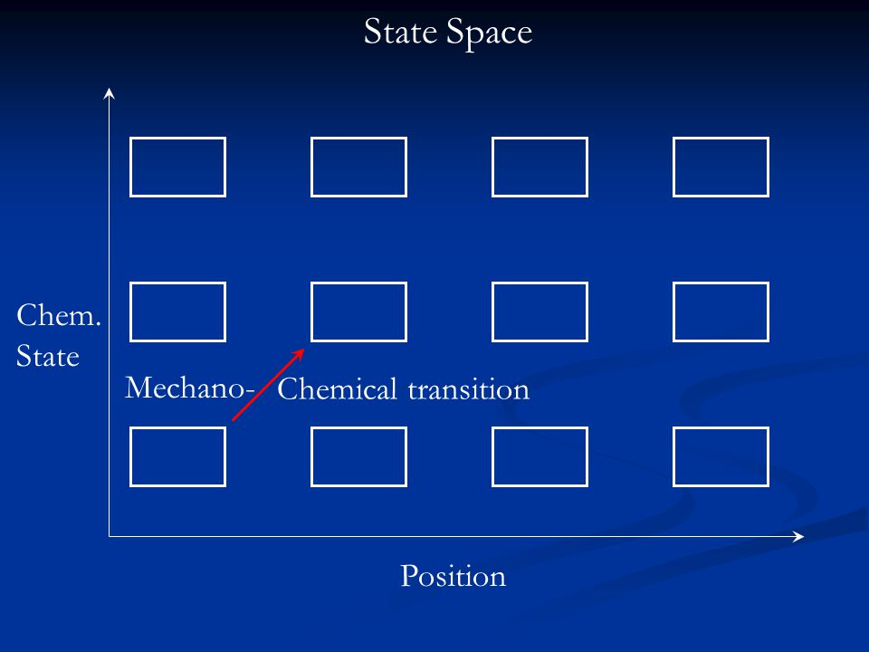 Mechano- Chemical transition Chem. State Position State Space