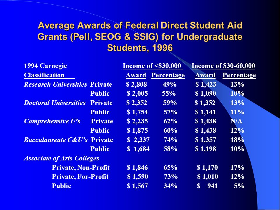 Average Awards of Federal Direct Student Aid Grants (Pell, SEOG & SSIG) for Undergraduate Students, 1996 1994 Carnegie Income of <$30,000 Income of $30-60,000 Classification Award Percentage Award Percentage Research Universities Private $ 2,808 49% $ 1,423 13% Public $ 2,005 55% $ 1,090 10% Doctoral Universities Private $ 2,352 59% $ 1,352 13% Public $ 1,754 57% $ 1,141 11% Comprehensive U's Private $ 2,235 62% $ 1,438 N/A Public $ 1,875 60% $ 1,438 12% Baccalaureate C&U's Private $ 2,337 74% $ 1,357 18% Public $ 1,684 58% $ 1,198 10% Associate of Arts Colleges Private, Non-Profit $ 1,846 65% $ 1,170 17% Private, For-Profit $ 1,590 73% $ 1,010 12% Public $ 1,567 34% $ 941 5%