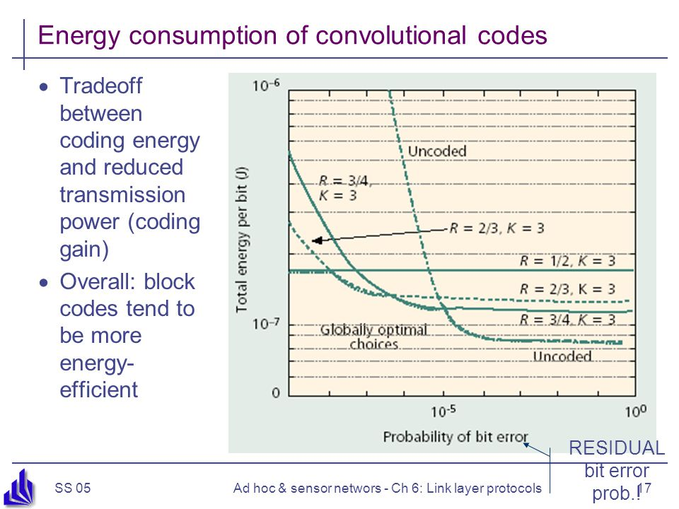 SS 05Ad hoc & sensor networs - Ch 6: Link layer protocols17 Energy consumption of convolutional codes  Tradeoff between coding energy and reduced transmission power (coding gain)  Overall: block codes tend to be more energy- efficient RESIDUAL bit error prob.!