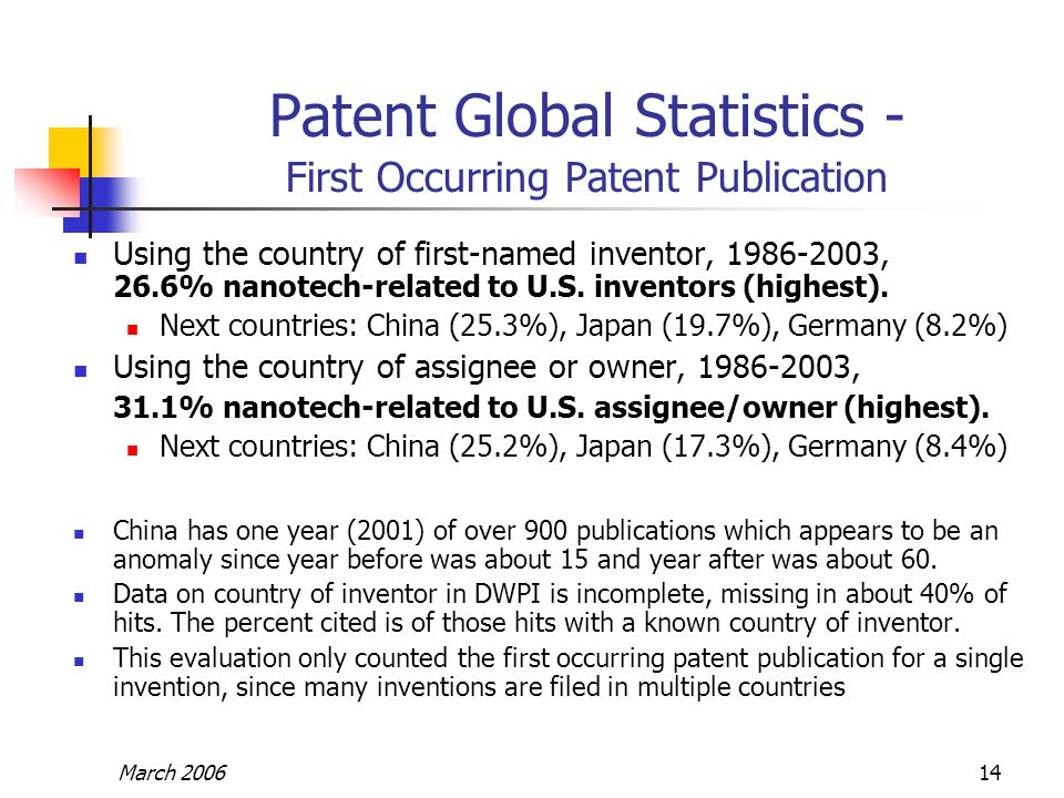 March 200614 Patent Global Statistics - First Occurring Patent Publication Using the country of first-named inventor, 1986-2003, 26.6% nanotech-relate