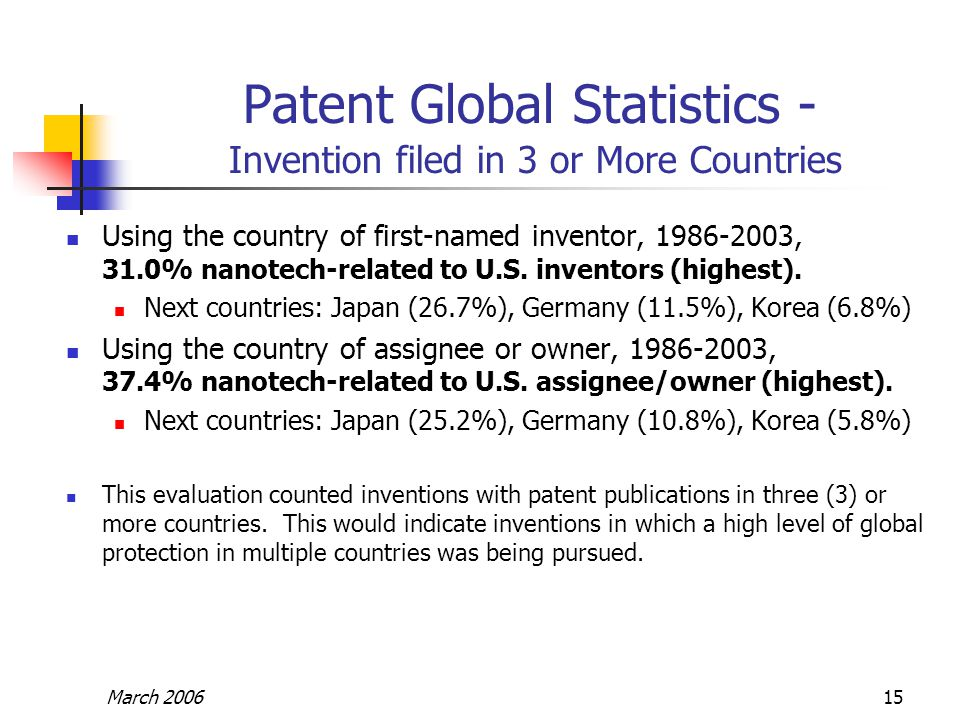 March 200615 Patent Global Statistics - Invention filed in 3 or More Countries Using the country of first-named inventor, 1986-2003, 31.0% nanotech-re