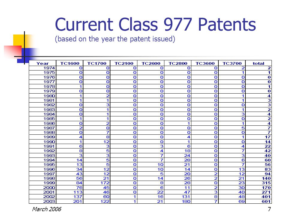 March 20067 Current Class 977 Patents (based on the year the patent issued)