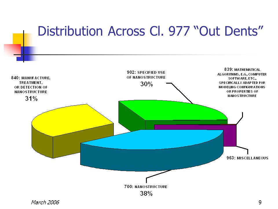 March 20069 Distribution Across Cl. 977 Out Dents