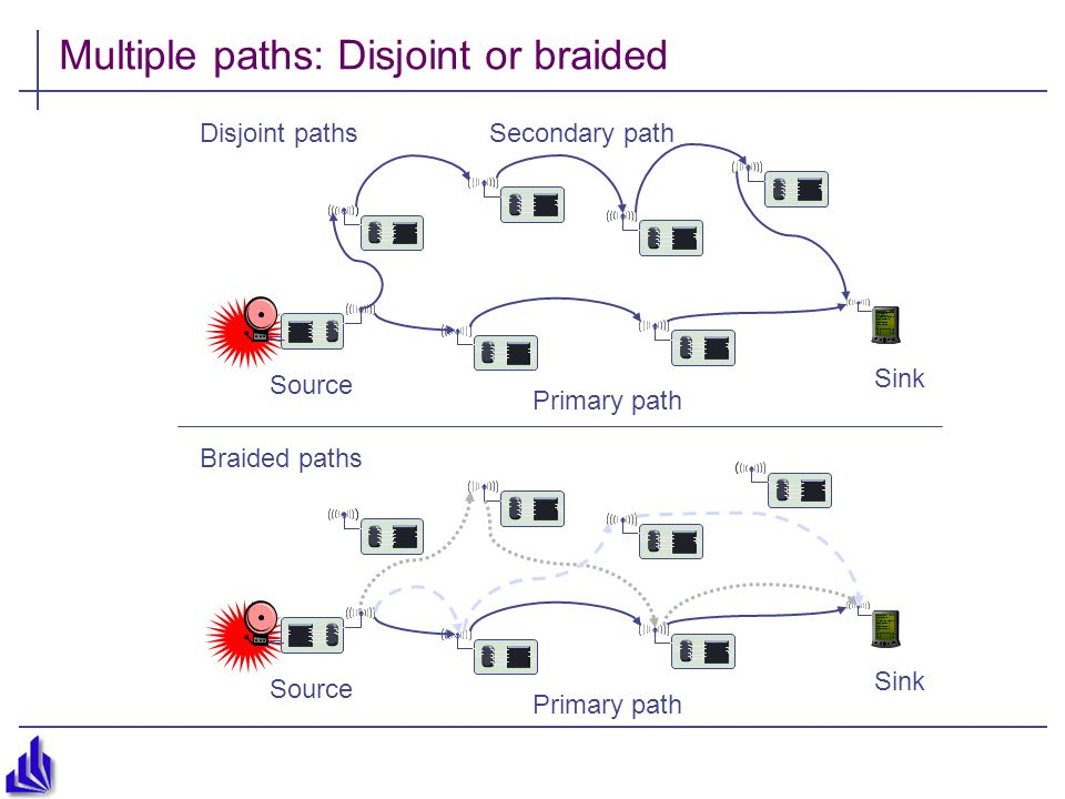 Multiple paths: Disjoint or braided Source Sink Disjoint paths Primary path Secondary path Source Sink Braided paths Primary path