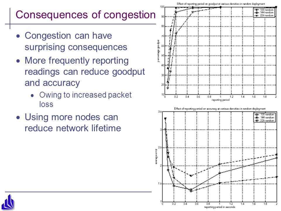 Consequences of congestion  Congestion can have surprising consequences  More frequently reporting readings can reduce goodput and accuracy  Owing to increased packet loss  Using more nodes can reduce network lifetime