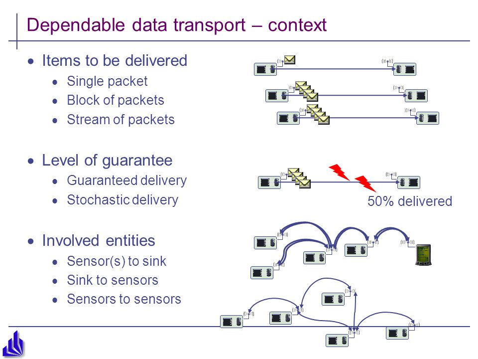 Dependable data transport – context  Items to be delivered  Single packet  Block of packets  Stream of packets  Level of guarantee  Guaranteed delivery  Stochastic delivery  Involved entities  Sensor(s) to sink  Sink to sensors  Sensors to sensors 50% delivered