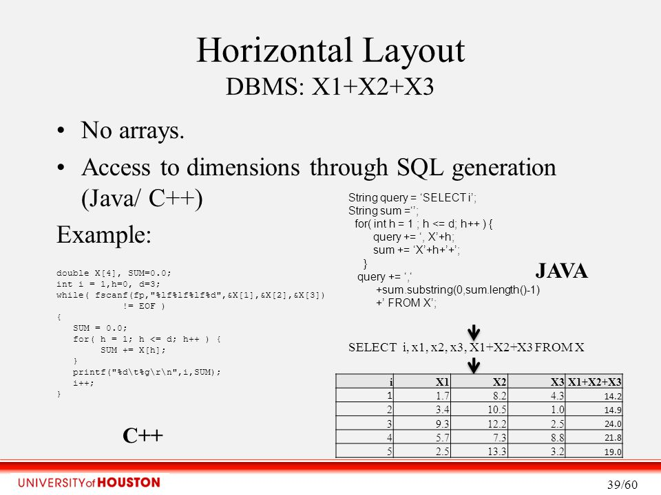 Horizontal Layout DBMS: X1+X2+X3 No arrays.