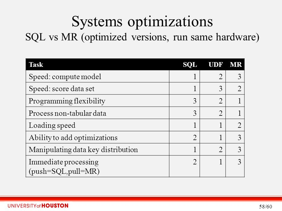 Systems optimizations SQL vs MR (optimized versions, run same hardware) TaskSQLUDFMR Speed: compute model123 Speed: score data set132 Programming flexibility321 Process non-tabular data321 Loading speed112 Ability to add optimizations213 Manipulating data key distribution123 Immediate processing (push=SQL,pull=MR) 213 58/60