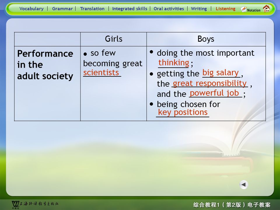 Consolidation Activities- Listening VocabularyGrammarTranslationIntegrated skillsOral activitiesWritingListening GirlsBoys perfor- mance at school sho