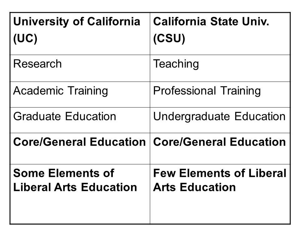 University of California (UC) California State Univ.