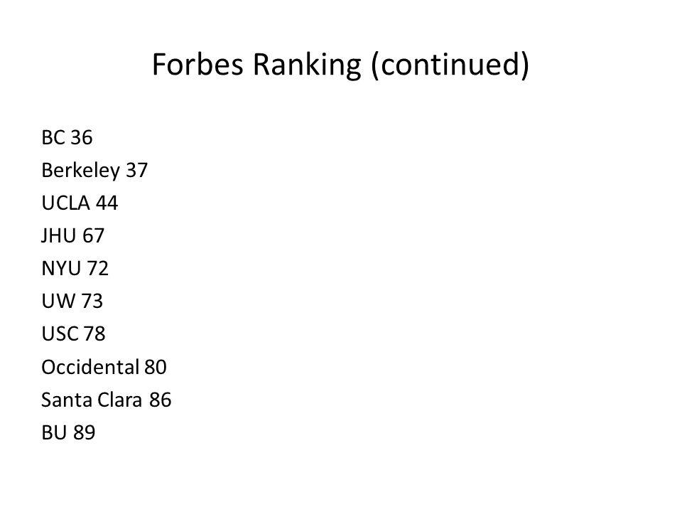 Forbes Ranking (continued) BC 36 Berkeley 37 UCLA 44 JHU 67 NYU 72 UW 73 USC 78 Occidental 80 Santa Clara 86 BU 89