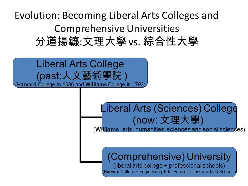 Evolution: Becoming Liberal Arts Colleges and Comprehensive Universities 分道揚鑣 : 文理大學 vs. 綜合性大學 Liberal Arts College (past: 人文藝術學院 ) (Harvard College i