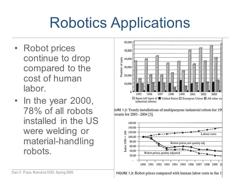 Dan O. Popa, Robotics 5325, Spring 2006 Robotics Applications Robot prices continue to drop compared to the cost of human labor. In the year 2000, 78%