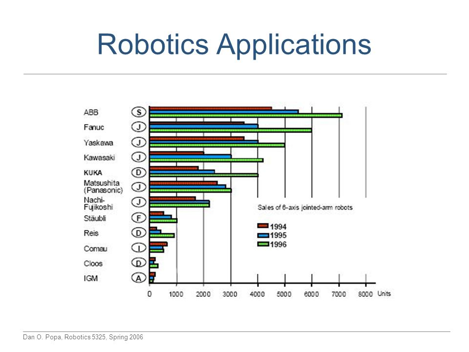 Dan O. Popa, Robotics 5325, Spring 2006 Robotics Applications