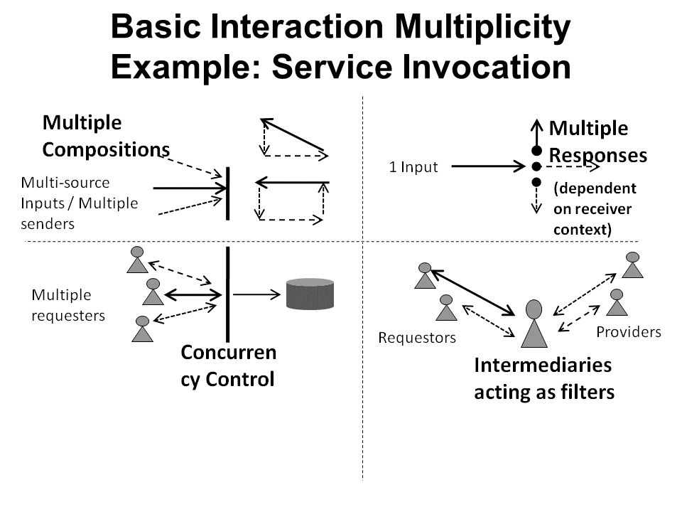 Basic Interaction Multiplicity Example: Service Invocation