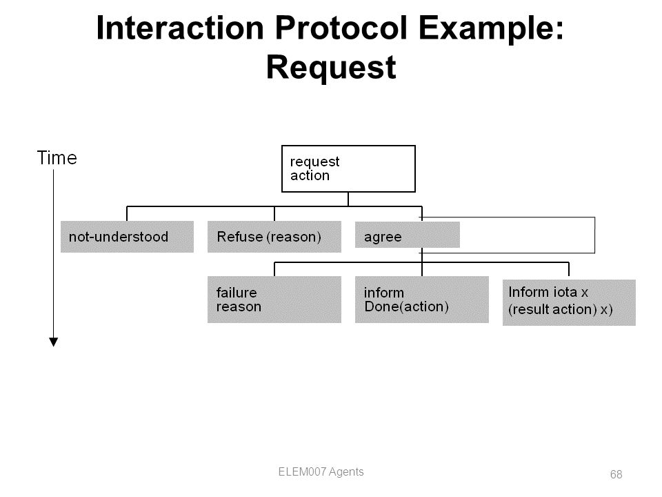 68 ELEM007 Agents Interaction Protocol Example: Request