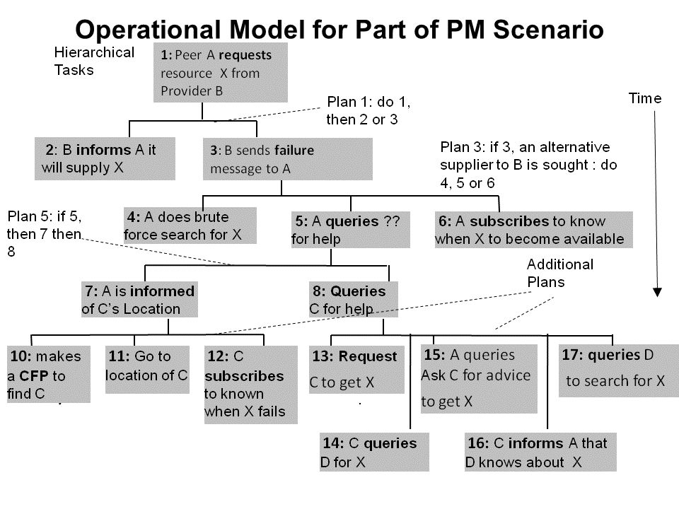 Operational Model for Part of PM Scenario