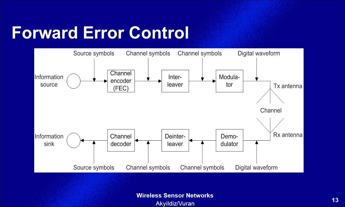13 Wireless Sensor Networks Akyildiz/Vuran Forward Error Control