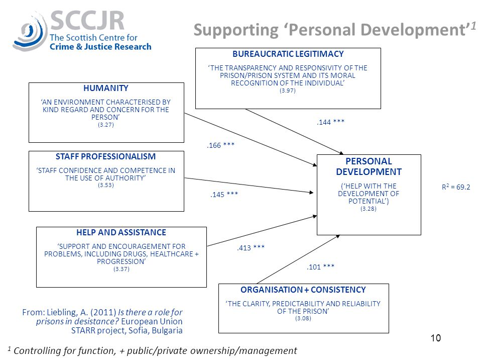 10 Supporting 'Personal Development' 1 1 Controlling for function, + public/private ownership/management HUMANITY 'AN ENVIRONMENT CHARACTERISED BY KIND REGARD AND CONCERN FOR THE PERSON' (3.27) BUREAUCRATIC LEGITIMACY 'THE TRANSPARENCY AND RESPONSIVITY OF THE PRISON/PRISON SYSTEM AND ITS MORAL RECOGNITION OF THE INDIVIDUAL' (3.97) STAFF PROFESSIONALISM 'STAFF CONFIDENCE AND COMPETENCE IN THE USE OF AUTHORITY' (3.53) HELP AND ASSISTANCE 'SUPPORT AND ENCOURAGEMENT FOR PROBLEMS, INCLUDING DRUGS, HEALTHCARE + PROGRESSION' (3.37) ORGANISATION + CONSISTENCY 'THE CLARITY, PREDICTABILITY AND RELIABILITY OF THE PRISON' (3.08) PERSONAL DEVELOPMENT ('HELP WITH THE DEVELOPMENT OF POTENTIAL') (3.28) R 2 = 69.2.144 ***.166 ***.145 ***.413 ***.101 *** From: Liebling, A.