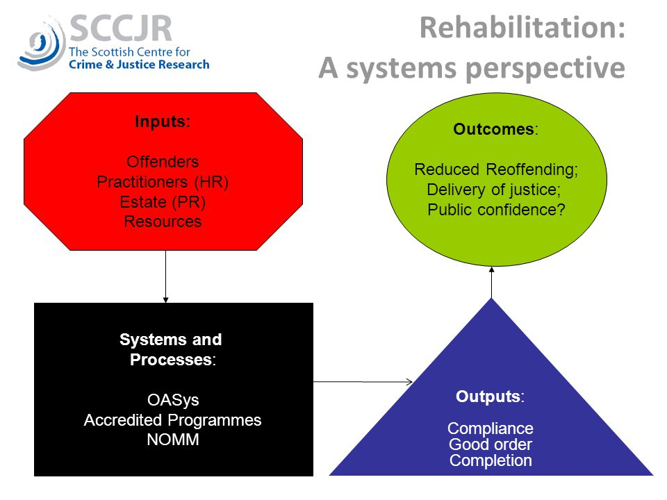 3 Rehabilitation: A systems perspective Inputs: Offenders Practitioners (HR) Estate (PR) Resources Systems and Processes: OASys Accredited Programmes NOMM Outcomes: Reduced Reoffending; Delivery of justice; Public confidence.