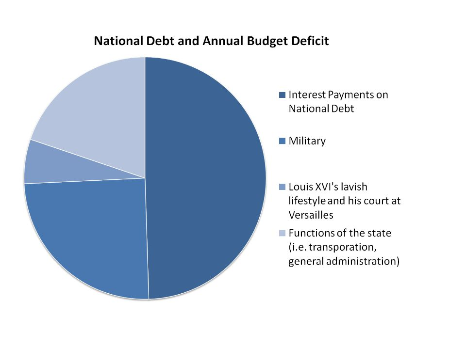 Economic Causes No written budget Rising prices & government expenditures Heavy cost of 4 wars between 1733 – 1783 Govt national debt was 126 million livres (1 livre = $5) Paying 8 to 10 % interest rates on loans By 1788, the interest owed on the govt debt = 51% of the govt expenditures