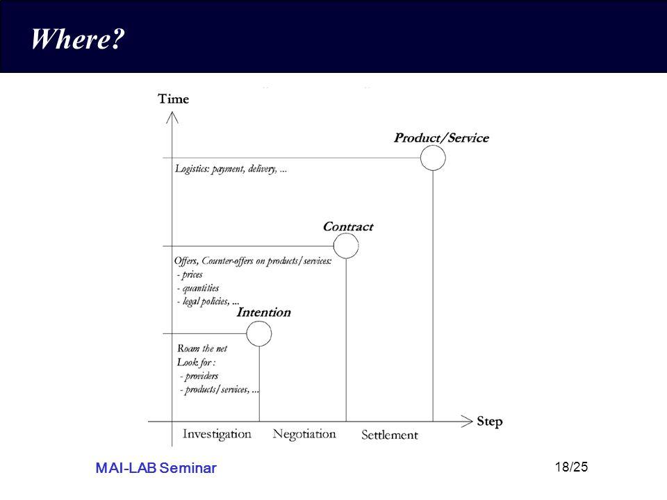 MAI-LAB Seminar 18/25 Where?