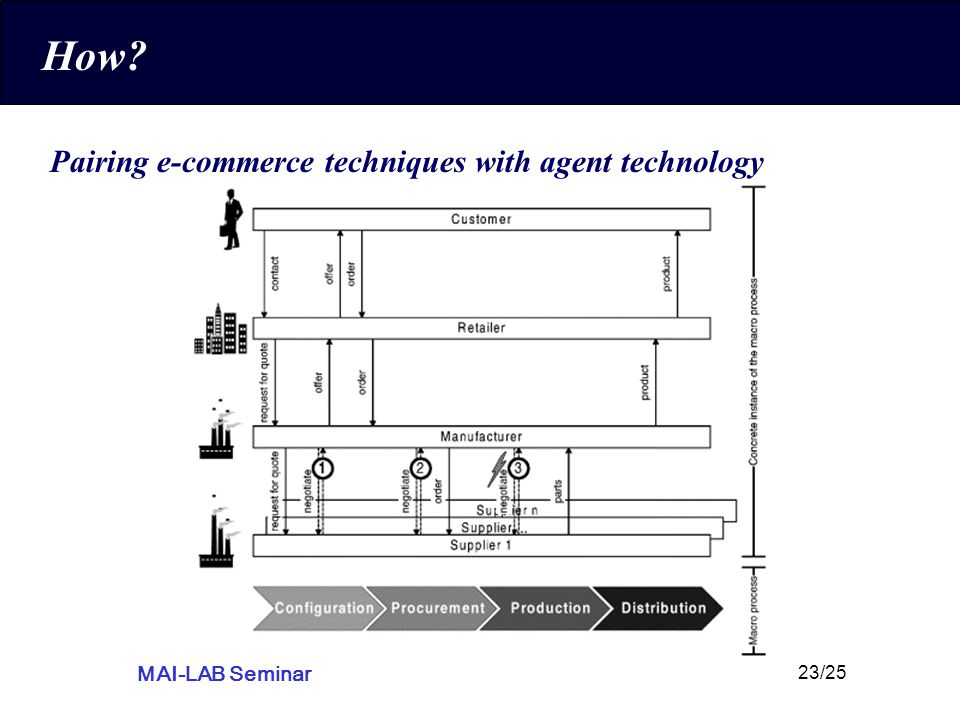 MAI-LAB Seminar 23/25 How Pairing e-commerce techniques with agent technology