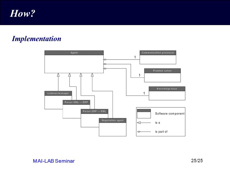 MAI-LAB Seminar 25/25 How Implementation