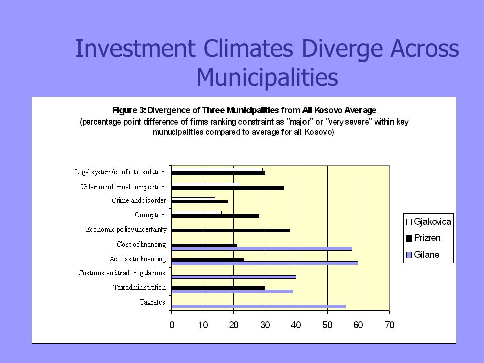 Investment Climates Diverge Across Municipalities