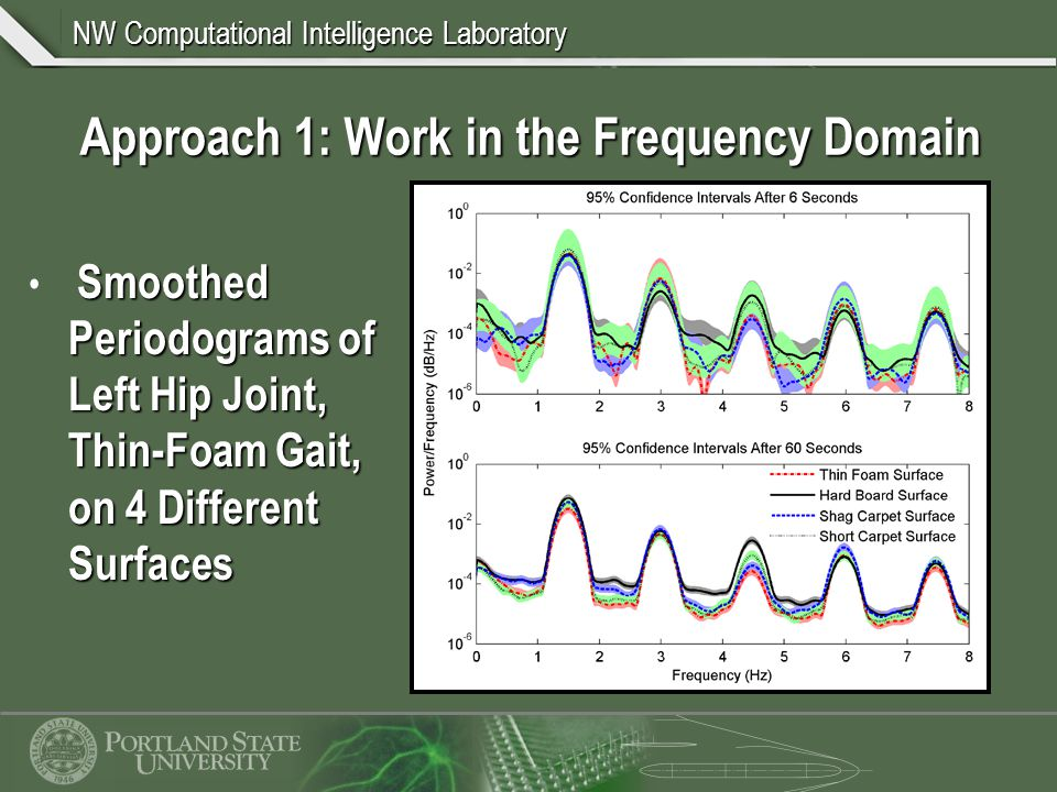 NW Computational Intelligence Laboratory Approach 1: Work in the Frequency Domain Smoothed Periodograms of Left Hip Joint, Thin-Foam Gait, on 4 Different Surfaces