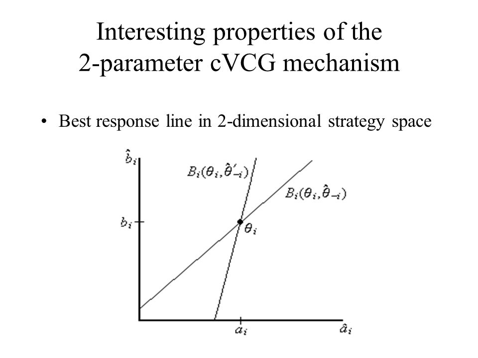 Interesting properties of the 2-parameter cVCG mechanism Best response line in 2-dimensional strategy space