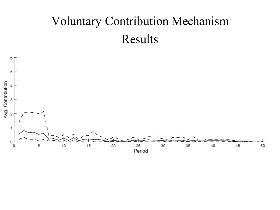 Voluntary Contribution Mechanism Results