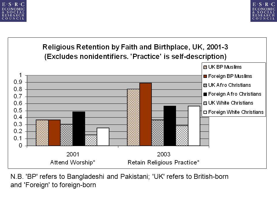 N.B. 'BP' refers to Bangladeshi and Pakistani; 'UK' refers to British-born and 'Foreign' to foreign-born