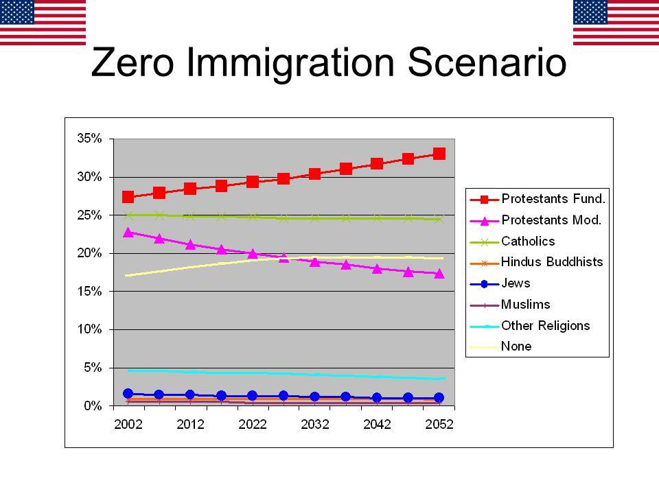 Zero Immigration Scenario