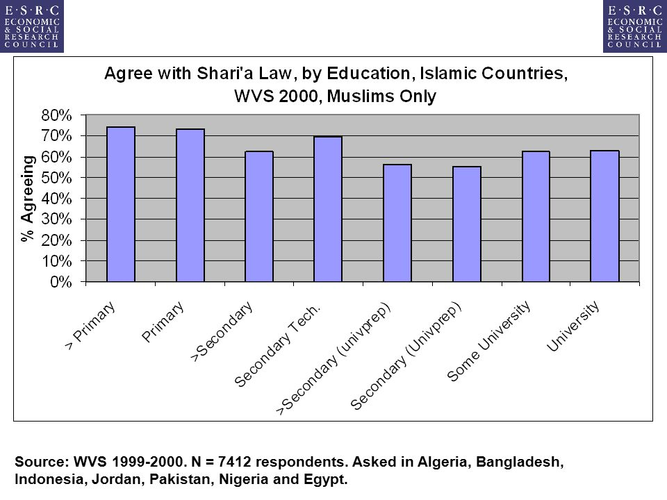 Source: WVS 1999-2000. N = 7412 respondents.