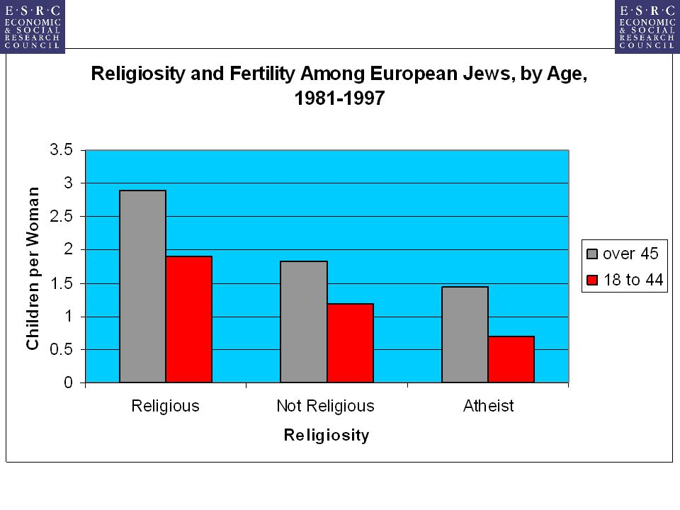 Conclusion Canadian Muslim population is in the medium range for Western countries, with similar demography to other western Muslim populations Canada undergoing secularization process, but immigration will probably lead to a reversal in the future Global Evidence of higher fertility among religious literalists/fundamentalists Effect strongest in Judaism, followed by Christianity and Islam Canada will be affected by these developments